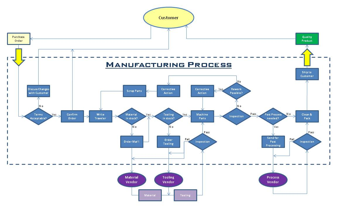 What is a Process Map  Bizmanualz